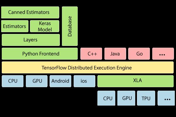 TensorFlow APIs 2