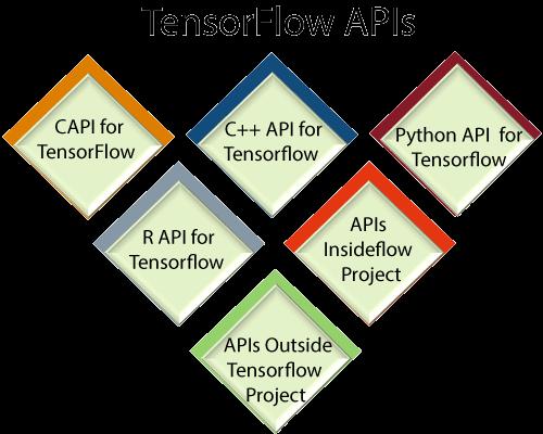 TensorFlow APIs