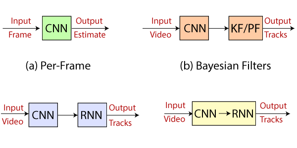 CNN vs RNN