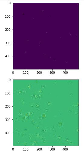 TensorFlow Forming Graphs