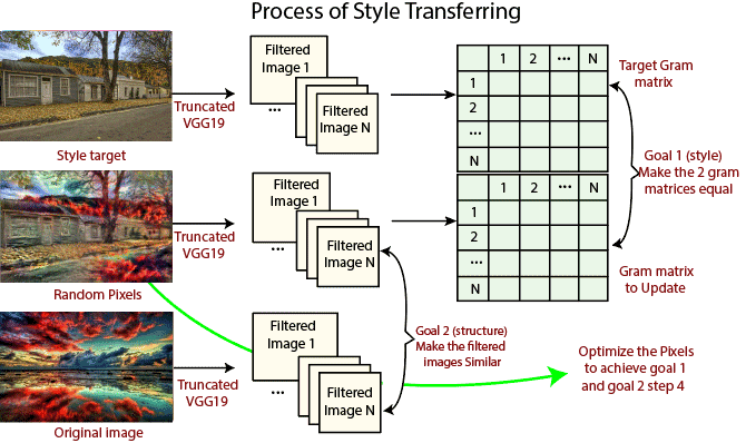 Process of Style Transferring