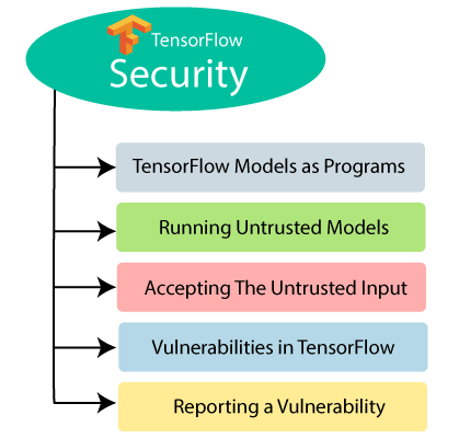 TensorFlow Security