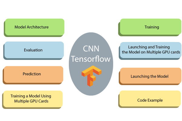 Training of CNN in TensorFlow