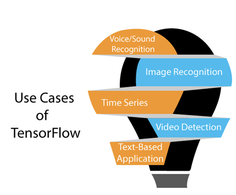TensorFlow Introduction