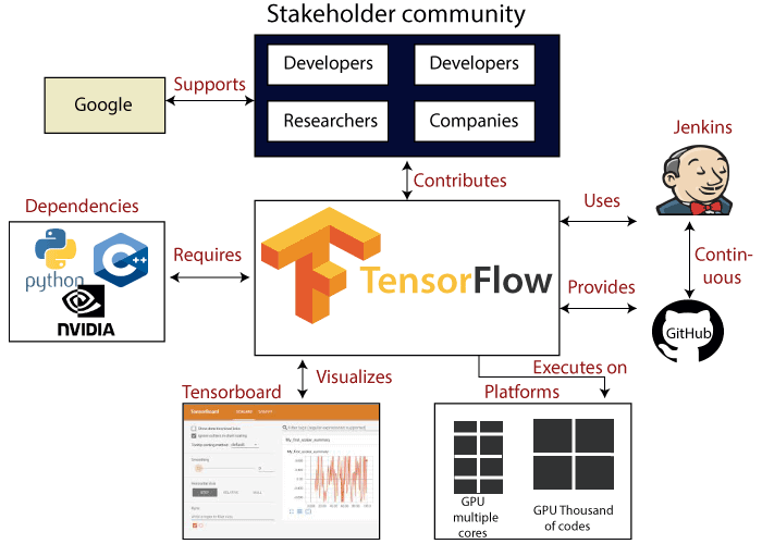 TensorFlow Introduction