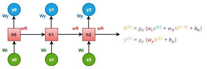 Working of RNN in TensorFlow
