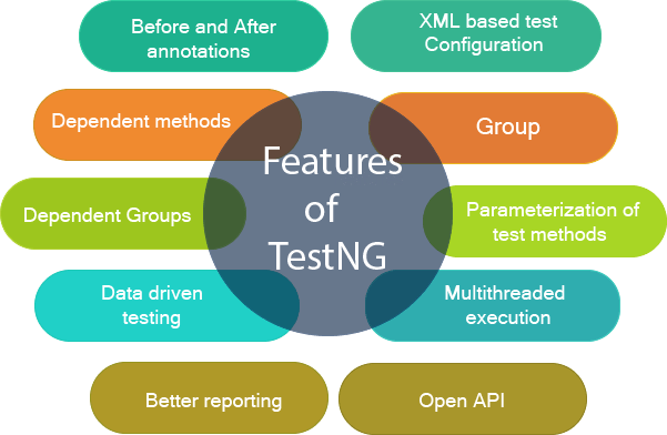 Features of TestNG