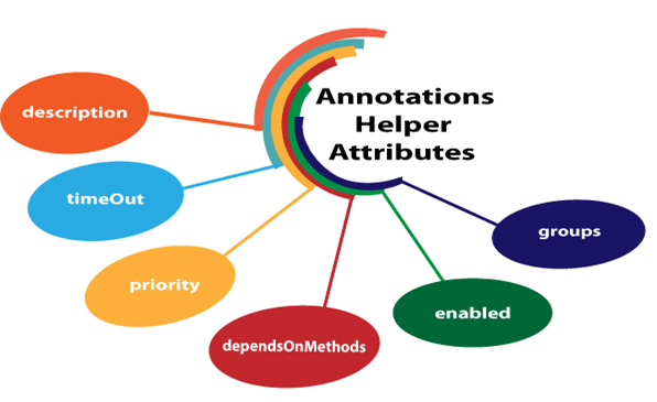 TestNG Annotation Attributes
