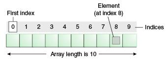 TypeScript Arrays