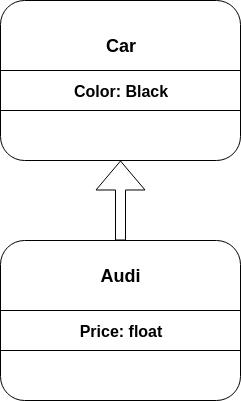 TypeScript Inheritance