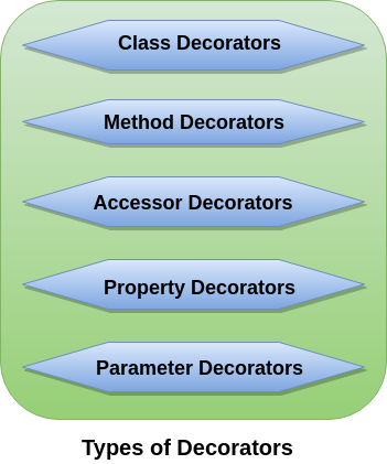 TypeScript Decorators