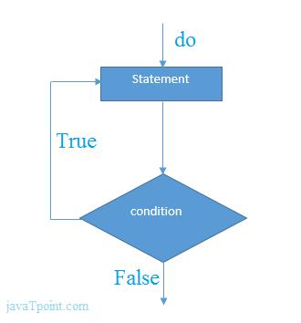 TypeScript Indefinite Loops