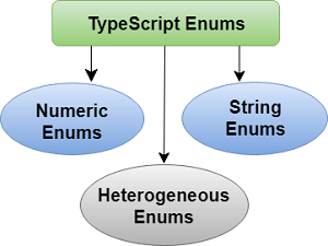 TypeScript Enums