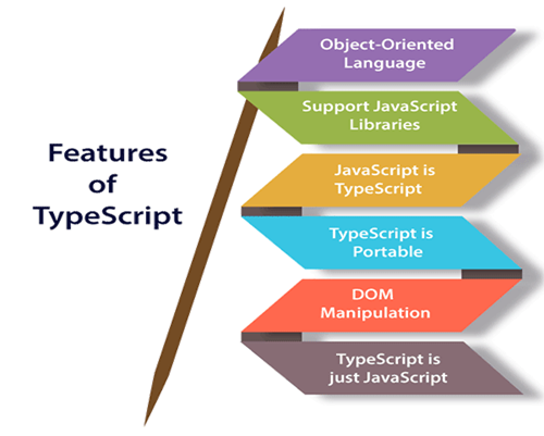 Features of TypeScript