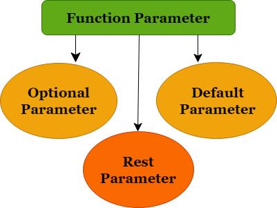 TypeScript Function Parameter