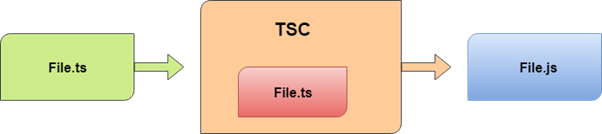 TypeScript Introduction