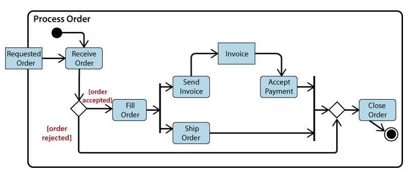 Uml Activity Diagram Javatpoint