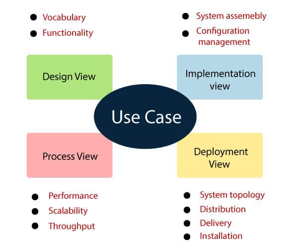 UML- Architecture