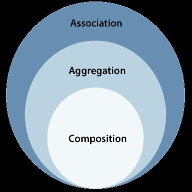 UML Association vs. Aggregation vs. Composition