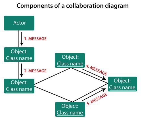 UML Collaboration Diagram