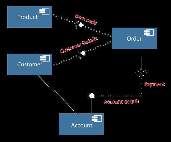 Uml Component Diagram Javatpoint