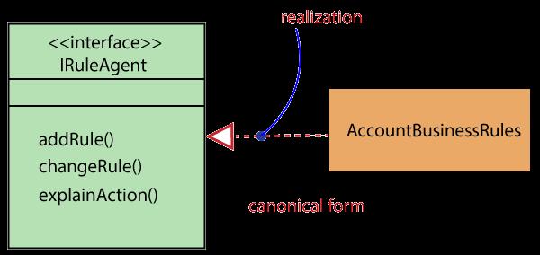 UML Realization