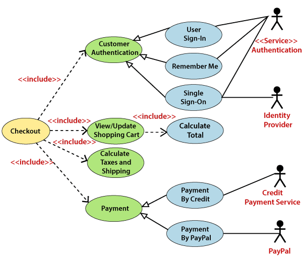 UML Use Case Diagram