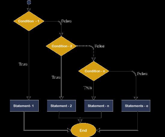 VB.NET Control Statements
