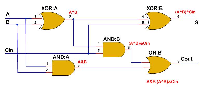 Verilog Full Adder