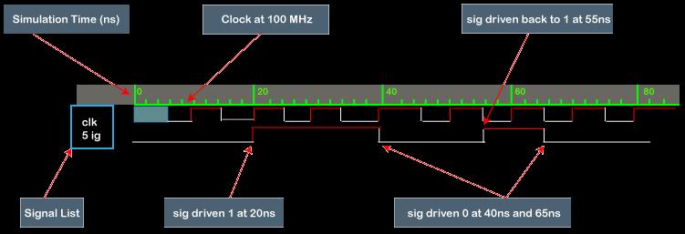 Verilog Simulation Basics