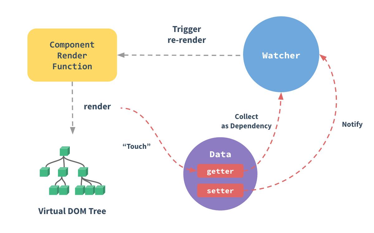 Vue.js Reactivity System