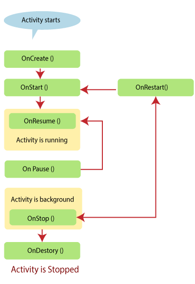 Xamarin.Android Activity LifeCycle