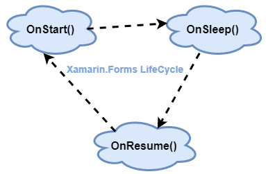 Xamarin.Forms Life Cycle