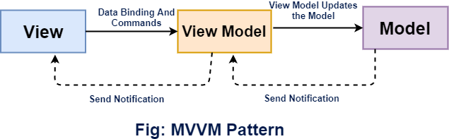 Xamarin Model-View-ViewModel Pattern