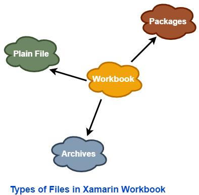 Xamarin Workbook