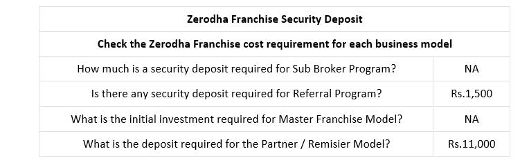 How does Zerodha makes money