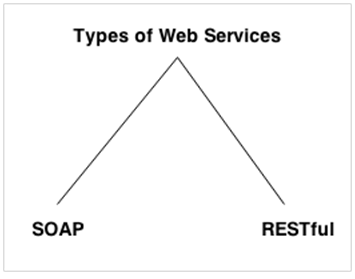 types of web services