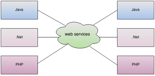 What is web service - javatpoint