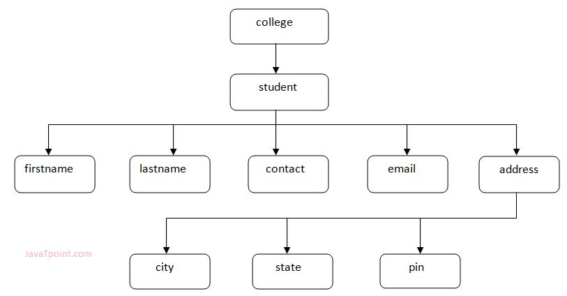 XML Tree