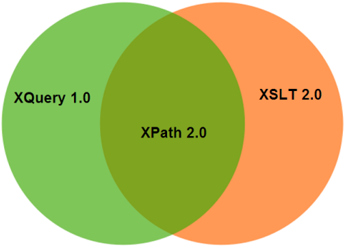 XPATH What is xpath 1