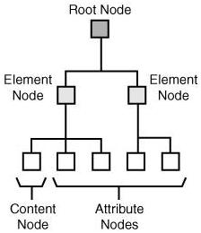 Xpath Nodes 1