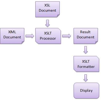 XSLT What is xslt 1
